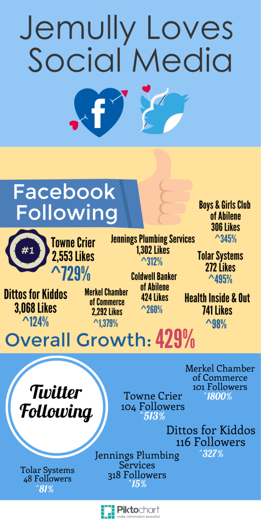 social media growth by Jemully Media