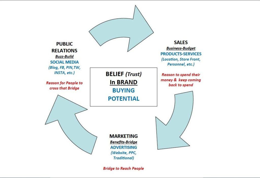 social media strategy via the consumer wheel
