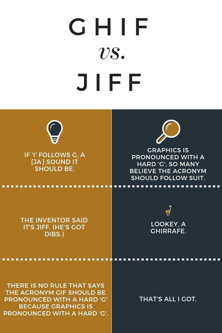 GIF Pronunciation: Why Hard (G) Logic Doesn't Rule - Jemully