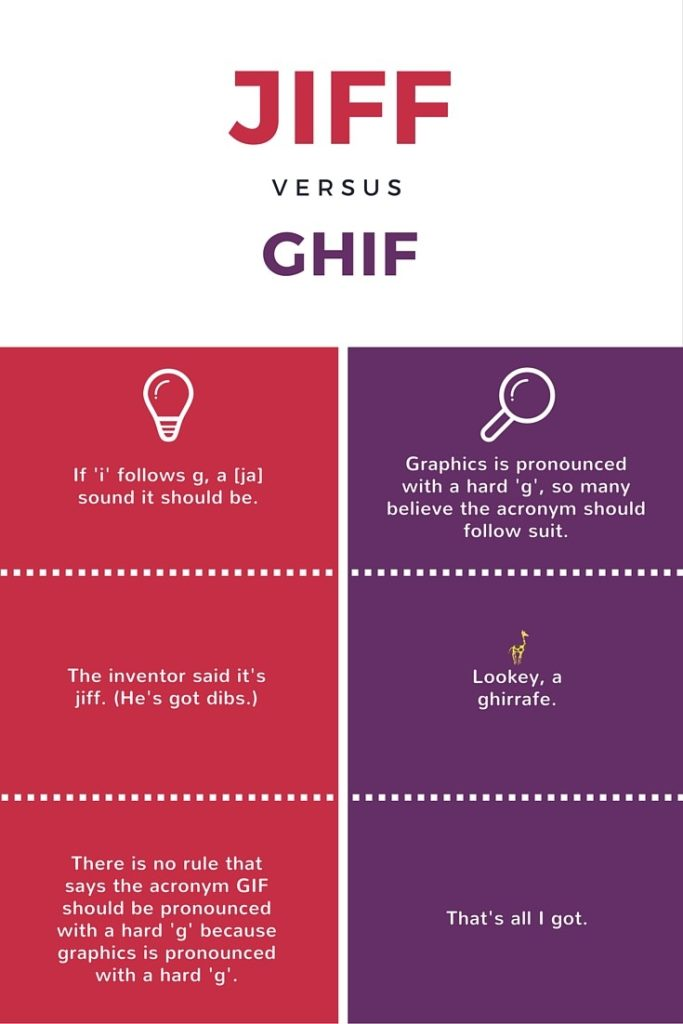 GIF Pronunciation: JIFF vs GHIF. Find out why more is in favor of the soft 'g' pronunciation: GIF PRONUNCIATION: WHY HARD (G) LOGIC DOESN'T RULE