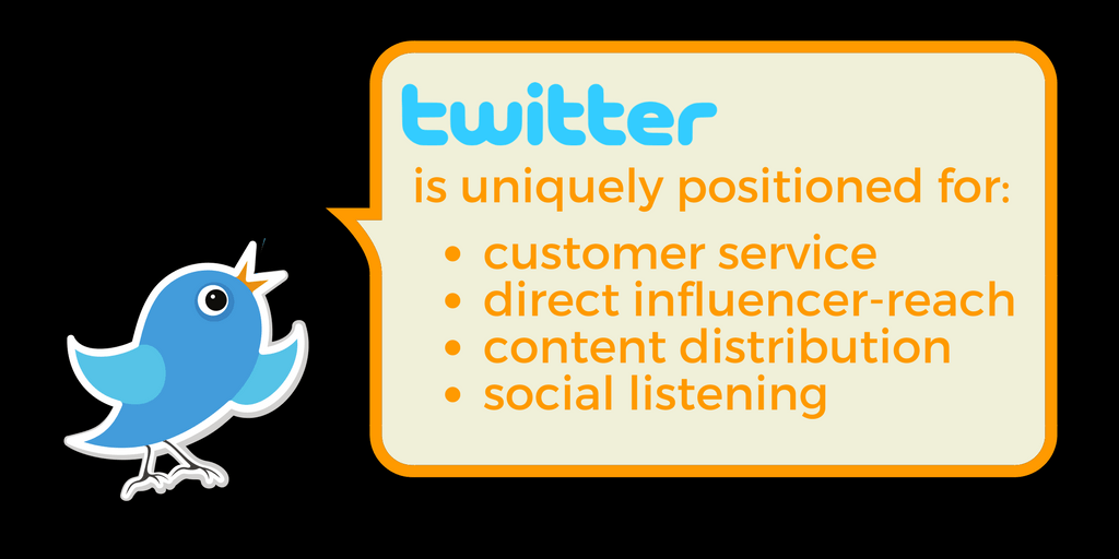 What Is Twitter? Twitter can help with customer service, reaching influencers, content distribution, and social listening.