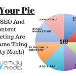 SEO and Content Marketing Pie