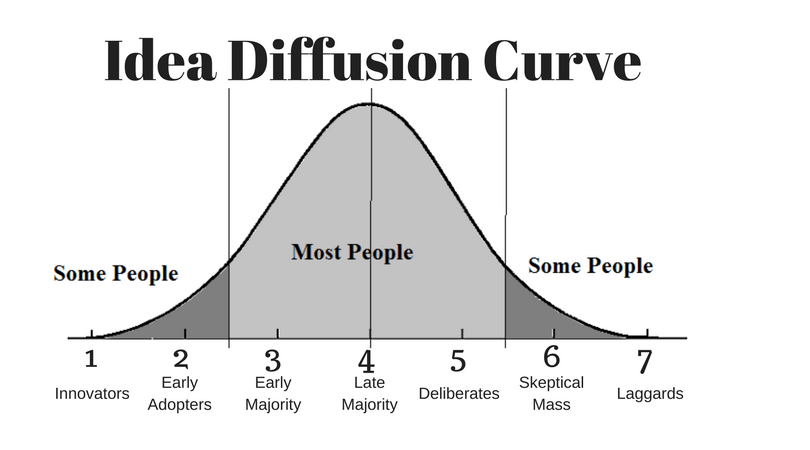 idea diffusion curve