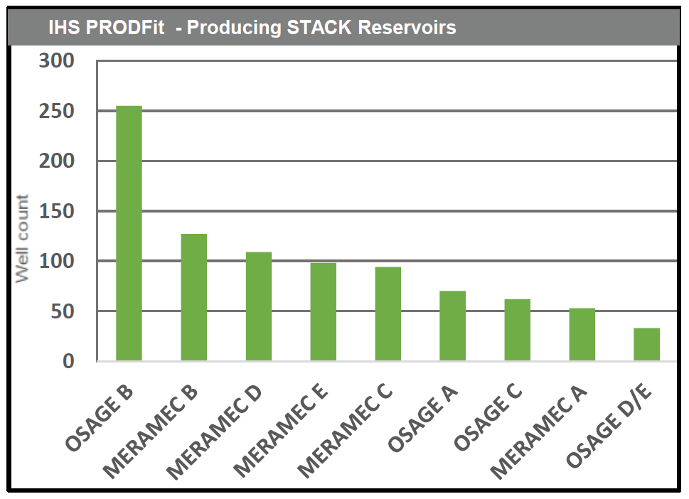 IHS PRODfit - Producing STACK Reservoirs