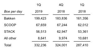 Continental Resources 1st Quarter 2019 Chart