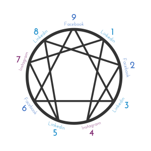 Enneagram graphic